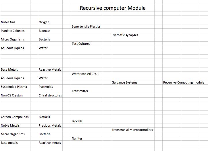 recursive computing module